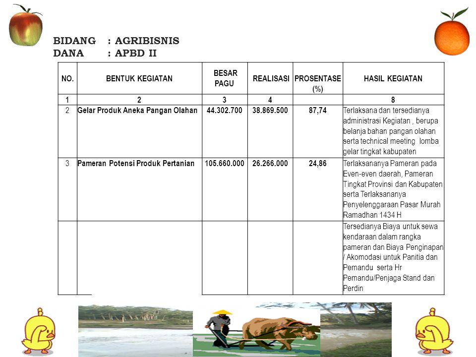 BIDANG: AGRIBISNIS DANA: APBD II NO.BENTUK KEGIATAN BESAR PAGU REALISASI PROSENTA SE (%) HASIL KEGIATAN 1234 8 4 Penanganan Pasca Panen Jagung Sistem Resi Gudang 59.998.50027.480.00045,80 Terlaksananya pelatihan pasca panen jagung, temu usaha, monev lembaga mandiri dan agribisnis perdesaan 5 Pengembangan Kawasan Agropolitan 29.941.00014.465.00048,31 Tersedianya AP.