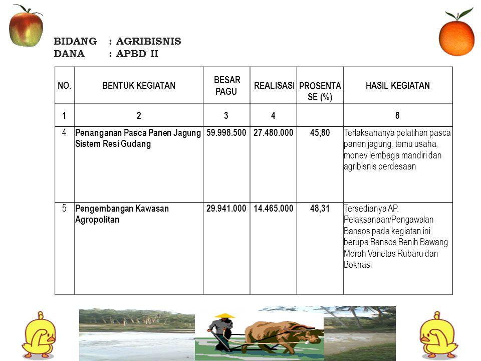 BIDANG: AGRIBISNIS DANA: APBD II NO.BENTUK KEGIATAN BESAR PAGU REALISASI PROSENTA SE (%) HASIL KEGIATAN 1234 8 6 Revitalisasi Statistik Pertanian55.875.00019.110.80034,20 Terlaksananya Survey Harga Komodity Unggulan Pertanian di Pasar Induk Kabupaten dan Terlaksananya Survey Analisa Usahatani (Ubinan) pada 13 Komodity wilayah Daratan dan Kepulauan serta Entry Data Mingguan Harga Pasar Via Website PIP Kementrian RI JUMLAH TOTAL574.175.209147.316.31225,66