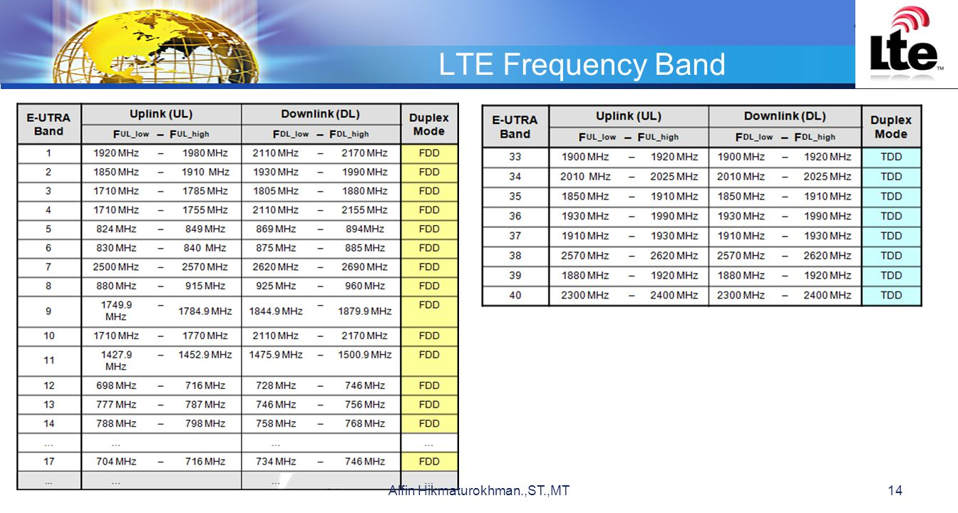 LOGO LTE Frequency Band 14Alfin Hikmaturokhman.,ST.,MT