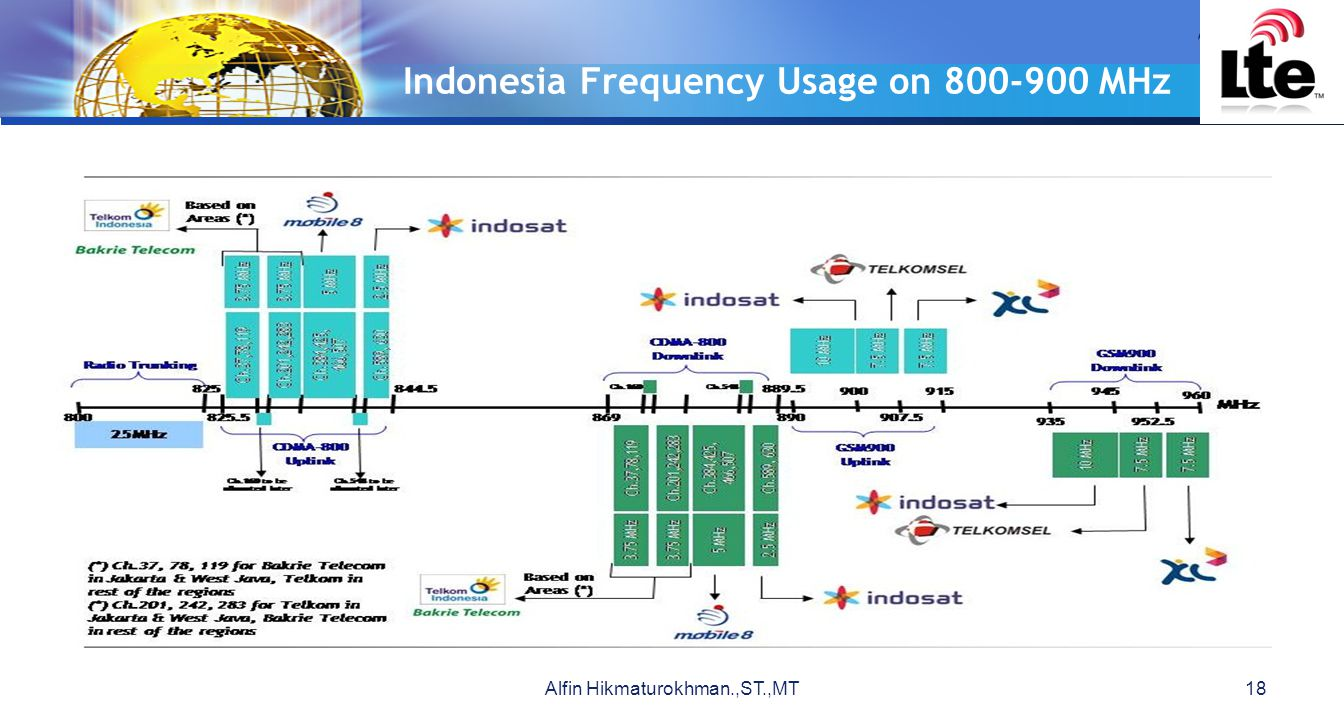 LOGO Indonesia Frequency Usage on 800-900 MHz Alfin Hikmaturokhman.,ST.,MT18