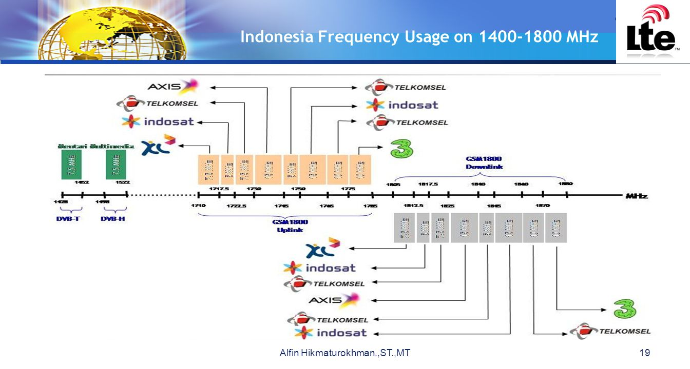 LOGO Indonesia Frequency Usage on 1400-1800 MHz Alfin Hikmaturokhman.,ST.,MT19