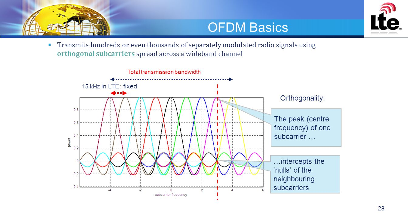 LOGO OFDM Basics  Transmits hundreds or even thousands of separately modulated radio signals using orthogonal subcarriers spread across a wideband channel Orthogonality: The peak (centre frequency) of one subcarrier … …intercepts the 'nulls' of the neighbouring subcarriers 15 kHz in LTE: fixed Total transmission bandwidth 28
