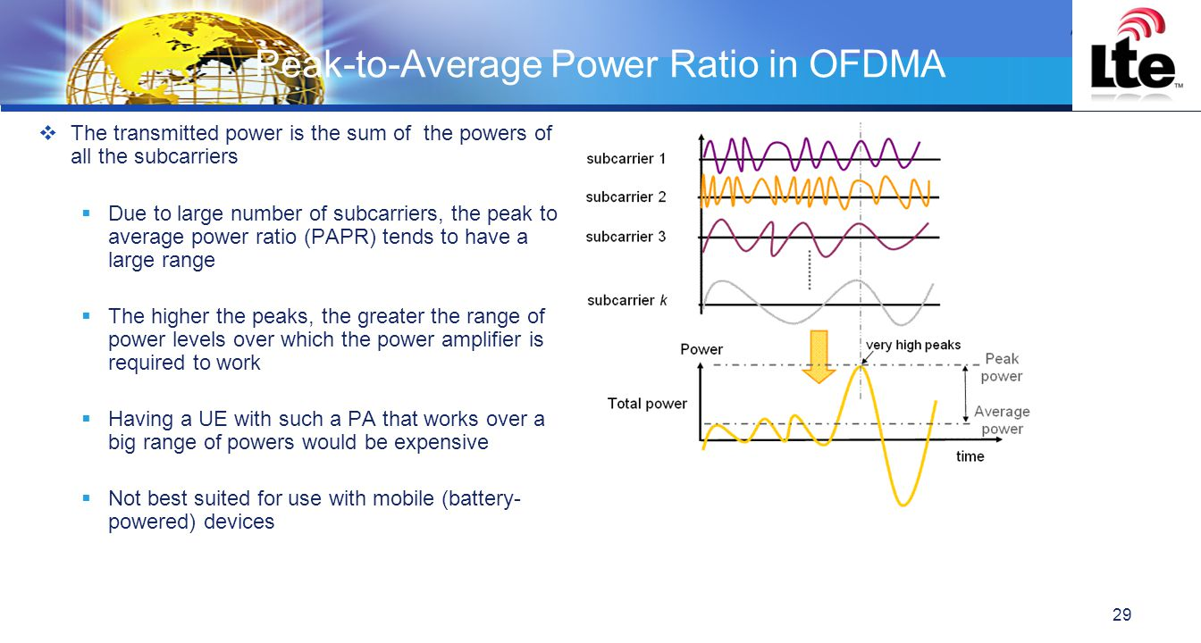 LOGO Peak-to-Average Power Ratio in OFDMA  The transmitted power is the sum of the powers of all the subcarriers  Due to large number of subcarriers