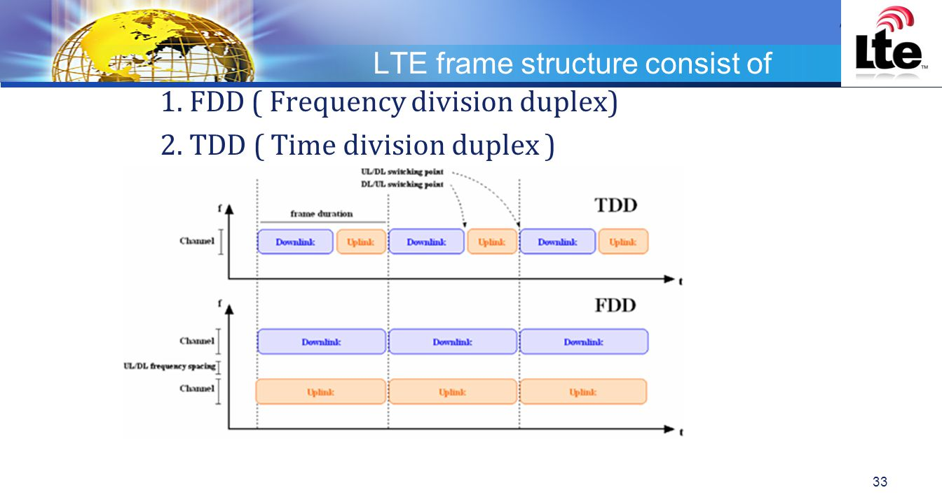 LOGO LTE frame structure consist of 1.FDD ( Frequency division duplex) 2.