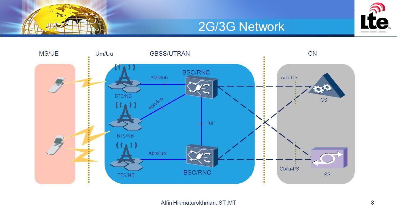 LOGO 2G/3G Network BSC/RNC BTS/NB CS PS MS/UEGBSS/UTRANCN Um/Uu A/Iu-CS Gb/Iu-PS Iur Abis/Iub BTS/NB 8Alfin Hikmaturokhman.,ST.,MT
