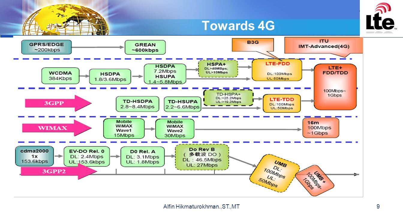 LOGO Bentuk Sinyal SC-FDMA 30