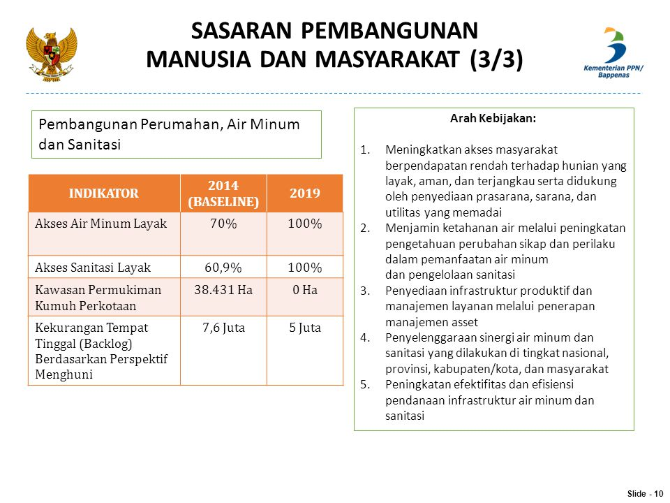 INDIKATOR 2014 (BASELINE) 2019 Akses Air Minum Layak70%100% Akses Sanitasi Layak60,9%100% Kawasan Permukiman Kumuh Perkotaan 38.431 Ha0 Ha Kekurangan