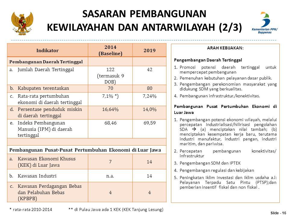 Indikator 2014 (Baseline) 2019 Pembangunan Daerah Tertinggal a.Jumlah Daerah Tertinggal122 (termasuk 9 DOB) 42 b.Kabupaten terentaskan7080 c.Rata-rata