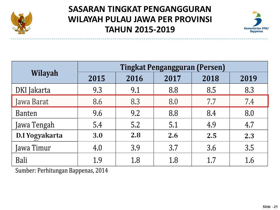 SASARAN TINGKAT PENGANGGURAN WILAYAH PULAU JAWA PER PROVINSI TAHUN 2015-2019 Slide - 21 3.0 2.8 2.6 2.5 2.3 D.I Yogyakarta