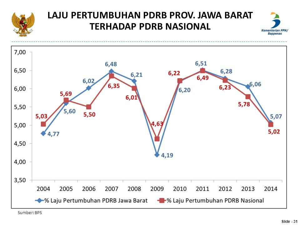 LAJU PERTUMBUHAN PDRB PROV. JAWA BARAT TERHADAP PDRB NASIONAL Sumber: BPS Slide - 31