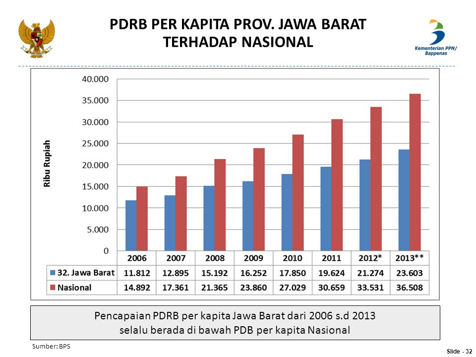 PDRB PER KAPITA PROV. JAWA BARAT TERHADAP NASIONAL Slide - 32 Pencapaian PDRB per kapita Jawa Barat dari 2006 s.d 2013 selalu berada di bawah PDB per