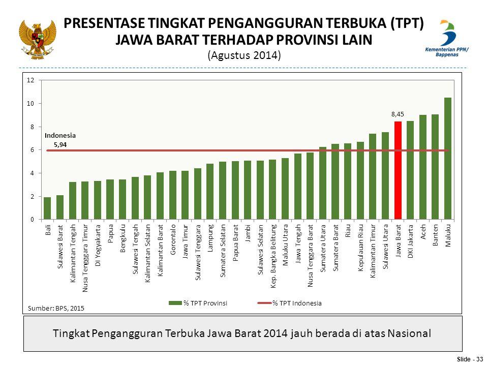 Slide - 33 PRESENTASE TINGKAT PENGANGGURAN TERBUKA (TPT) JAWA BARAT TERHADAP PROVINSI LAIN (Agustus 2014) Sumber: BPS, 2015 Tingkat Pengangguran Terbu
