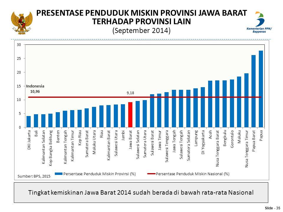 Slide - 35 PRESENTASE PENDUDUK MISKIN PROVINSI JAWA BARAT TERHADAP PROVINSI LAIN (September 2014) Sumber: BPS, 2015 Tingkat kemiskinan Jawa Barat 2014