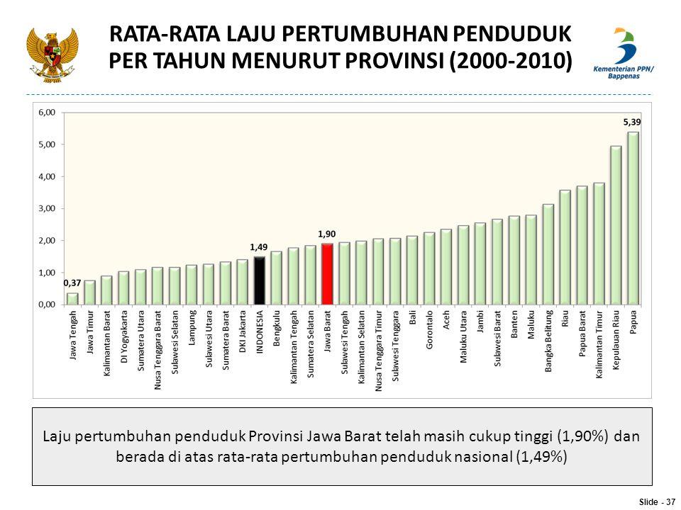 RATA-RATA LAJU PERTUMBUHAN PENDUDUK PER TAHUN MENURUT PROVINSI (2000-2010) Slide - 37 Laju pertumbuhan penduduk Provinsi Jawa Barat telah masih cukup