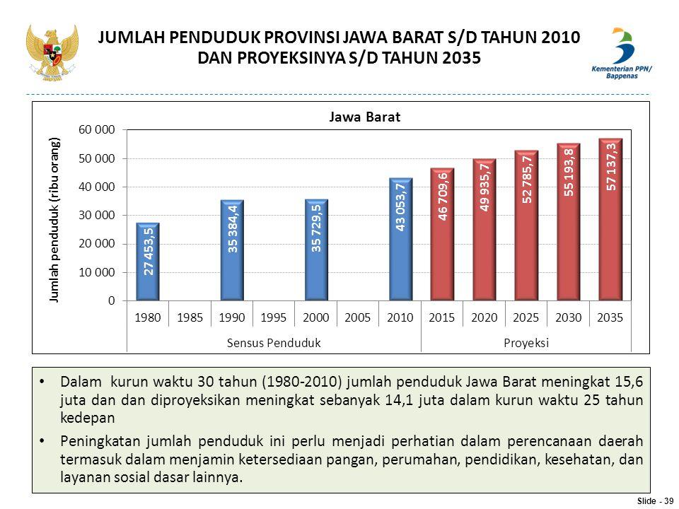 JUMLAH PENDUDUK PROVINSI JAWA BARAT S/D TAHUN 2010 DAN PROYEKSINYA S/D TAHUN 2035 Slide - 39 Dalam kurun waktu 30 tahun (1980-2010) jumlah penduduk Ja
