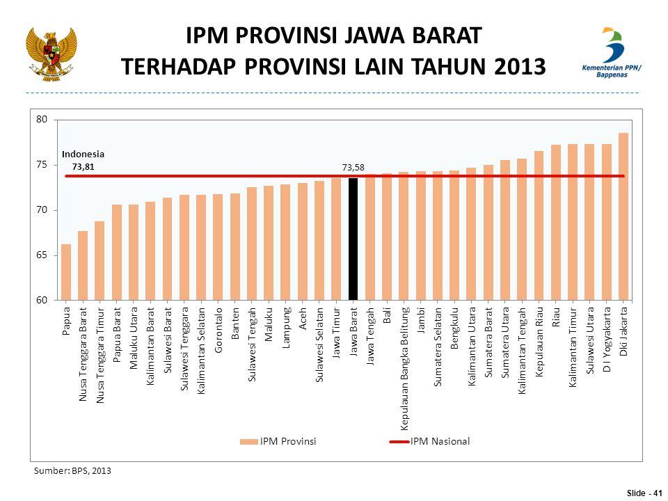 IPM PROVINSI JAWA BARAT TERHADAP PROVINSI LAIN TAHUN 2013 Sumber: BPS, 2013 Slide - 41