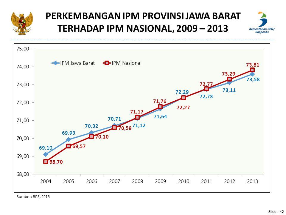 PERKEMBANGAN IPM PROVINSI JAWA BARAT TERHADAP IPM NASIONAL, 2009 – 2013 Sumber: BPS, 2015 Slide - 42