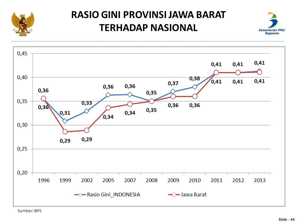 RASIO GINI PROVINSI JAWA BARAT TERHADAP NASIONAL Slide - 44 Sumber: BPS