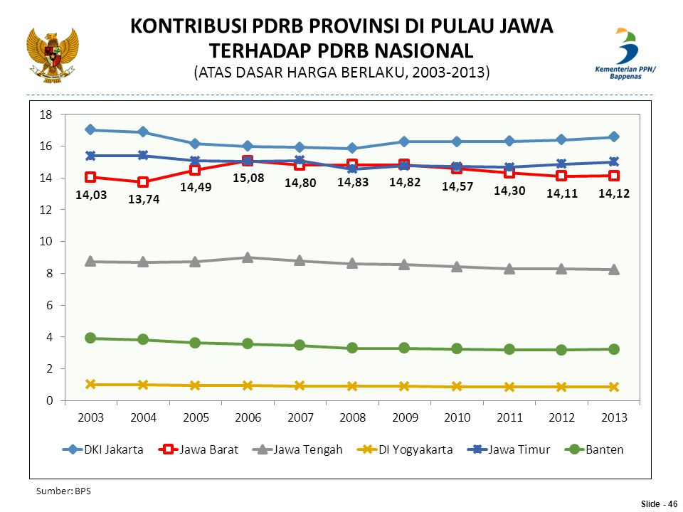 KONTRIBUSI PDRB PROVINSI DI PULAU JAWA TERHADAP PDRB NASIONAL (ATAS DASAR HARGA BERLAKU, 2003-2013) Sumber: BPS Slide - 46