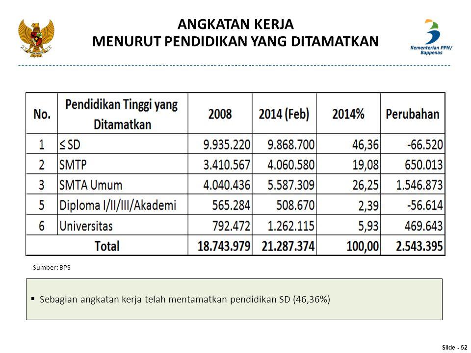 ANGKATAN KERJA MENURUT PENDIDIKAN YANG DITAMATKAN  Sebagian angkatan kerja telah mentamatkan pendidikan SD (46,36%) Sumber: BPS Slide - 52