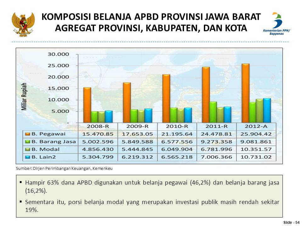  Hampir 63% dana APBD digunakan untuk belanja pegawai (46,2%) dan belanja barang jasa (16,2%).  Sementara itu, porsi belanja modal yang merupakan in