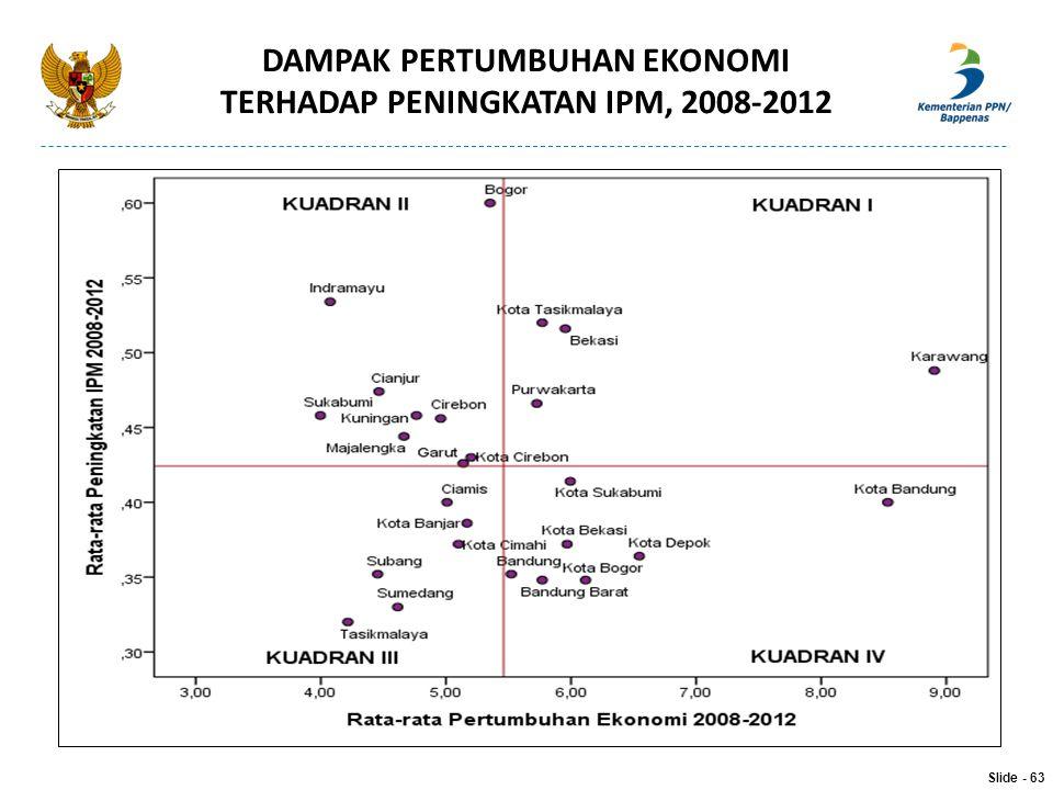 DAMPAK PERTUMBUHAN EKONOMI TERHADAP PENINGKATAN IPM, 2008-2012 Slide - 63