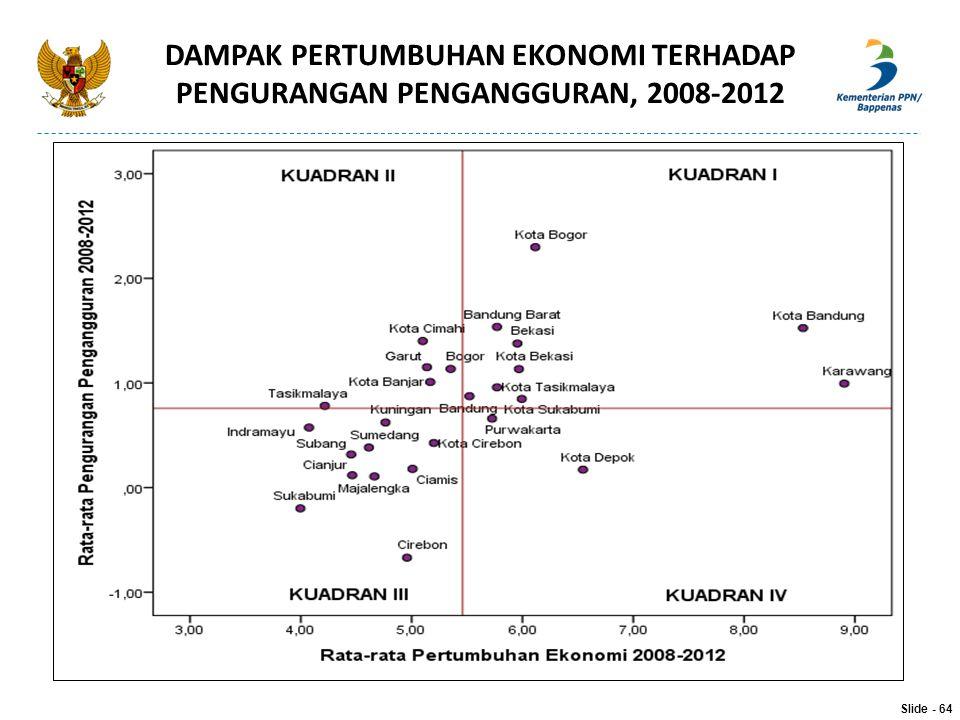 DAMPAK PERTUMBUHAN EKONOMI TERHADAP PENGURANGAN PENGANGGURAN, 2008-2012 Slide - 64