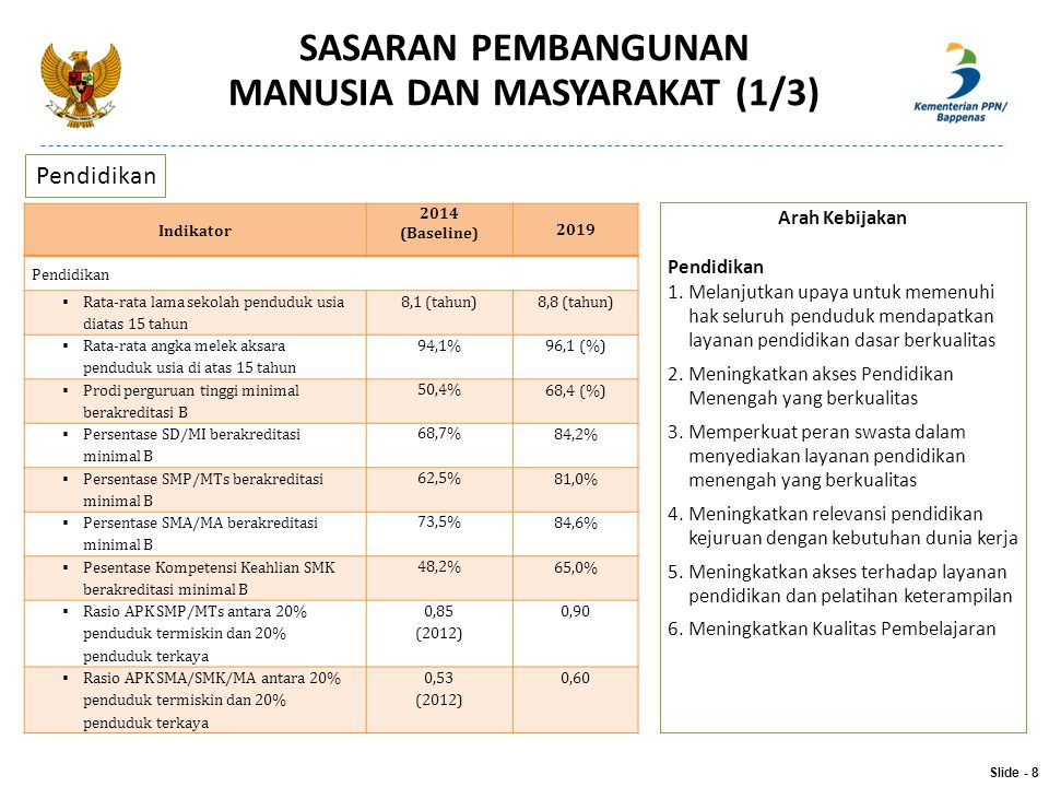 SASARAN PEMBANGUNAN MANUSIA DAN MASYARAKAT (1/3) Indikator 2014 (Baseline) 2019 Pendidikan  Rata-rata lama sekolah penduduk usia diatas 15 tahun 8,1