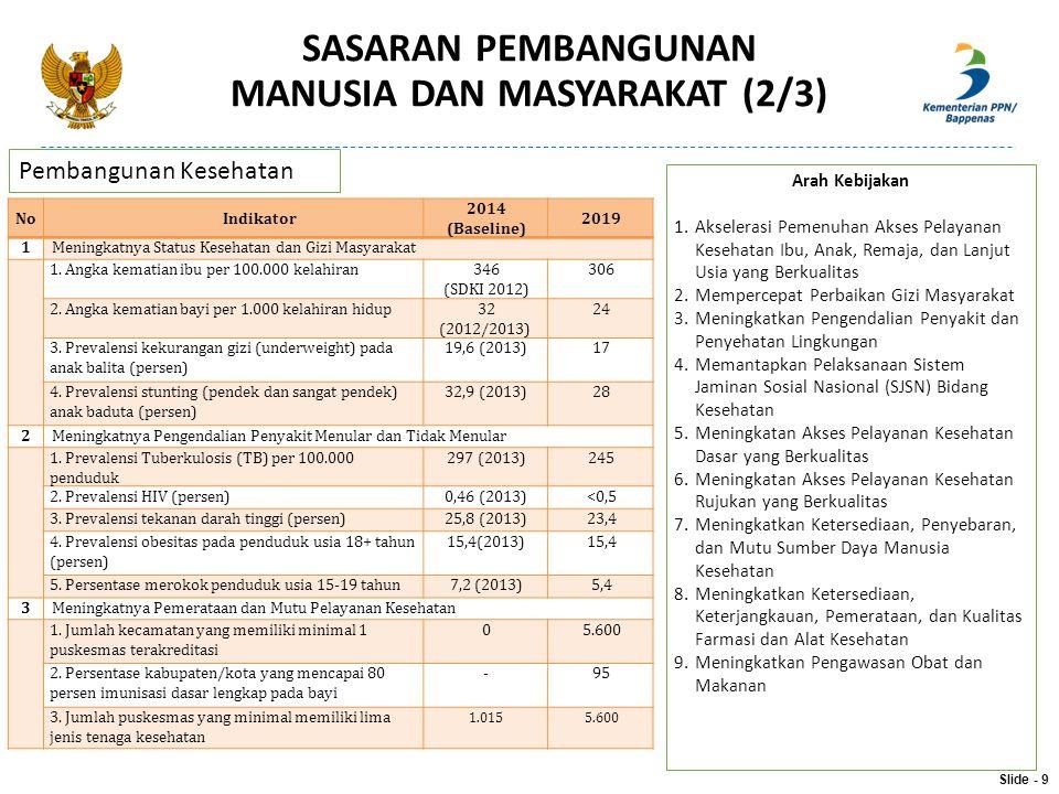 NoIndikator 2014 (Baseline) 2019 1Meningkatnya Status Kesehatan dan Gizi Masyarakat 1. Angka kematian ibu per 100.000 kelahiran346 (SDKI 2012) 306 2.