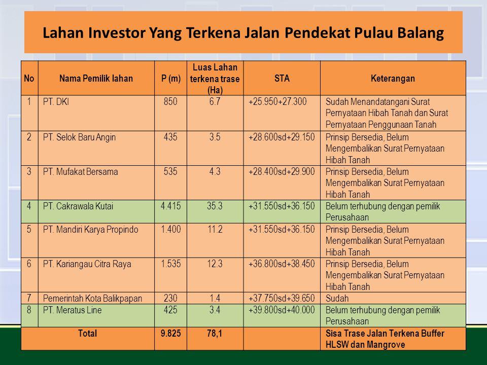 Lahan Investor Yang Terkena Jalan Pendekat Pulau Balang NoNama Pemilik lahanP (m) Luas Lahan terkena trase (Ha) STAKeterangan 1 PT. DKI8506.7 +25.950+
