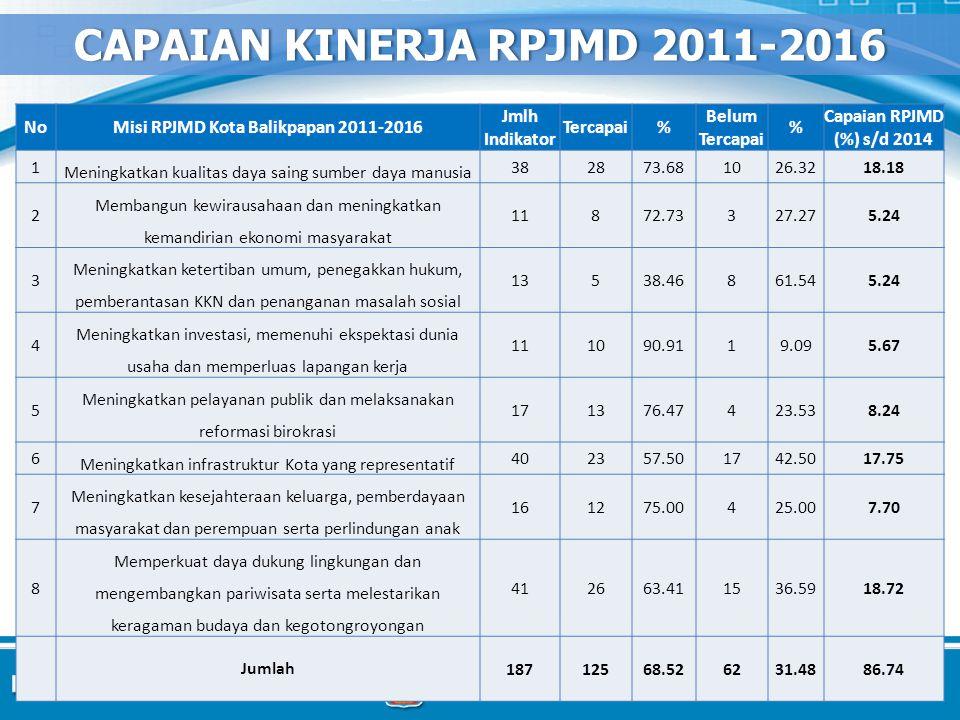 1 Meningkatkan kualitas daya saing sumber daya manusia 382873.681026.3218.18 2 Membangun kewirausahaan dan meningkatkan kemandirian ekonomi masyarakat