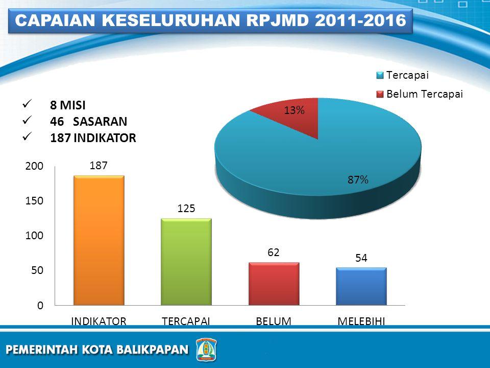 8 MISI 46 SASARAN 187 INDIKATOR CAPAIAN KESELURUHAN RPJMD 2011-2016