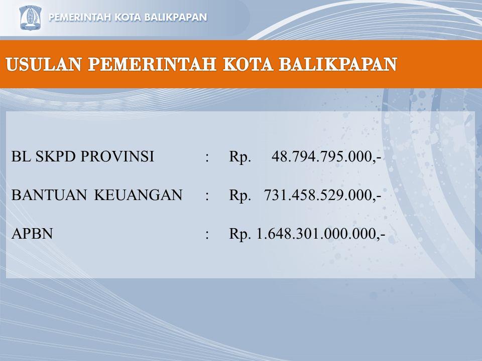 Pembangunan Jalan Pendekat Jembatan Pulau Balang Trase jalan pendekat jembatan pulau balang yang terletak di Kota Balikpapan dengan panjang 15 km Tahun 2014 telah dilaksanakan pembukaan lahan sepanjang 2,4 Km oleh PU Prov.Kaltim Rencana Tahun 2015 dengan anggaran Rp.