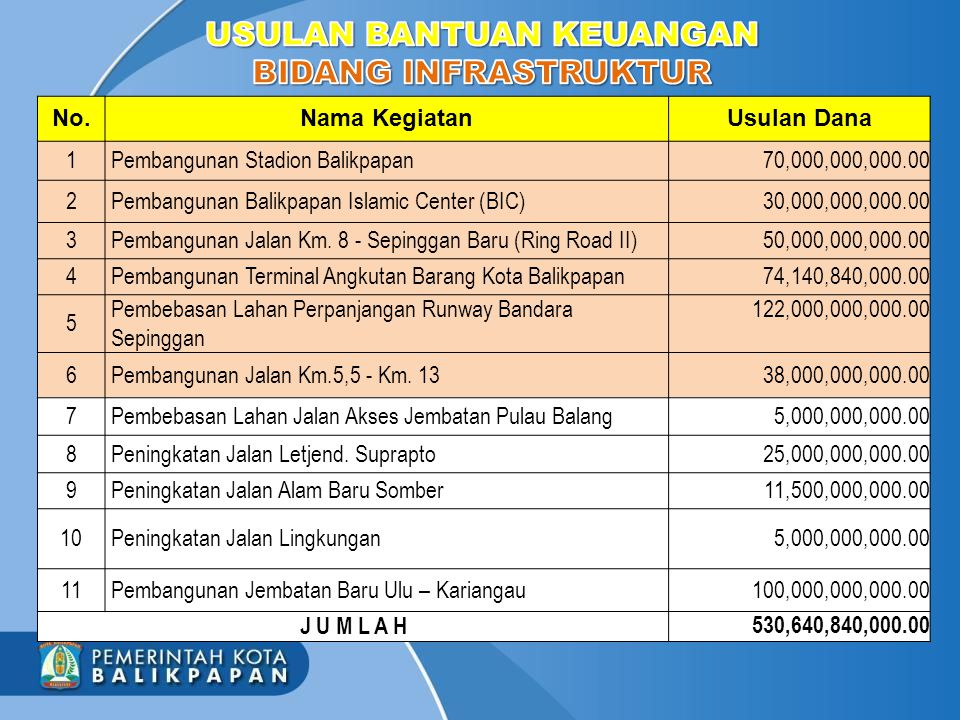  Pembangunan Balikpapan Islamic Center dilaksanakan secara multiyears s/d tahun 2016  APBD-P 2013 Rp 52 Miliar  APBD 2014 Rp 35 Miliar  APBD-P 2014 Rp 89,87 Miliar  APBD 2015: Rp 75 Miliar  Bantuan Keu.