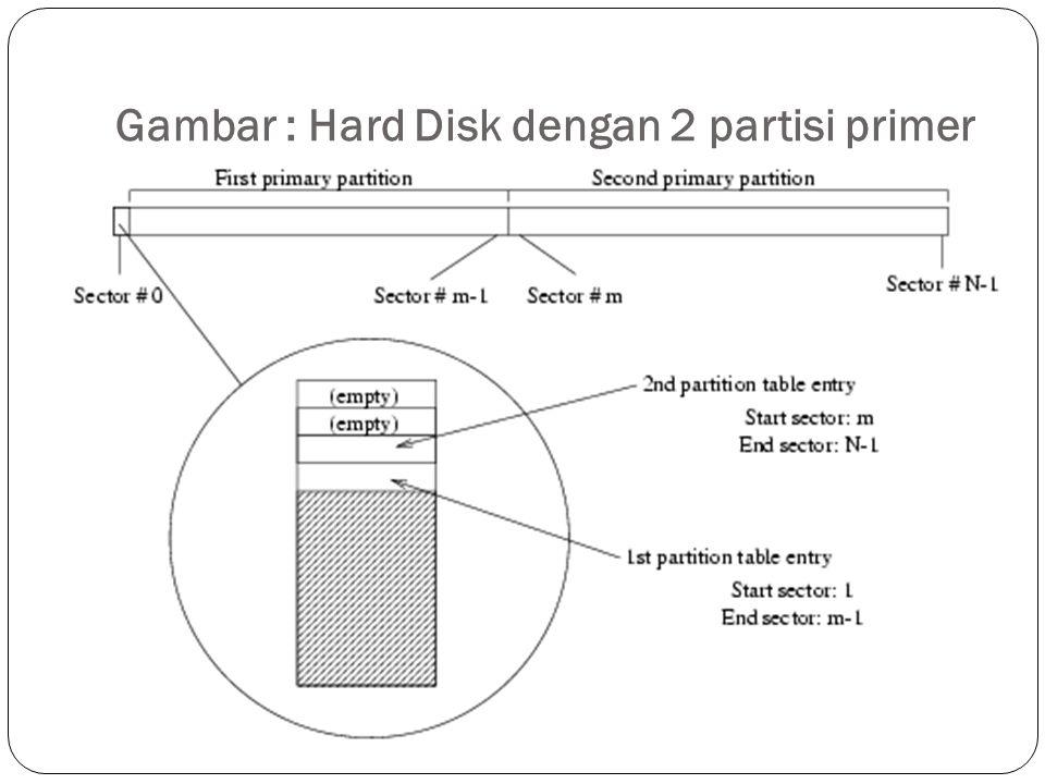 Gambar : Hard Disk dengan 2 partisi primer