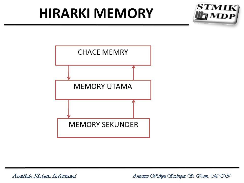 Analisis Sistem Informasi Antonius Wahyu Sudrajat, S. Kom., M.T.I HIRARKI MEMORY CHACE MEMRY MEMORY UTAMA MEMORY SEKUNDER