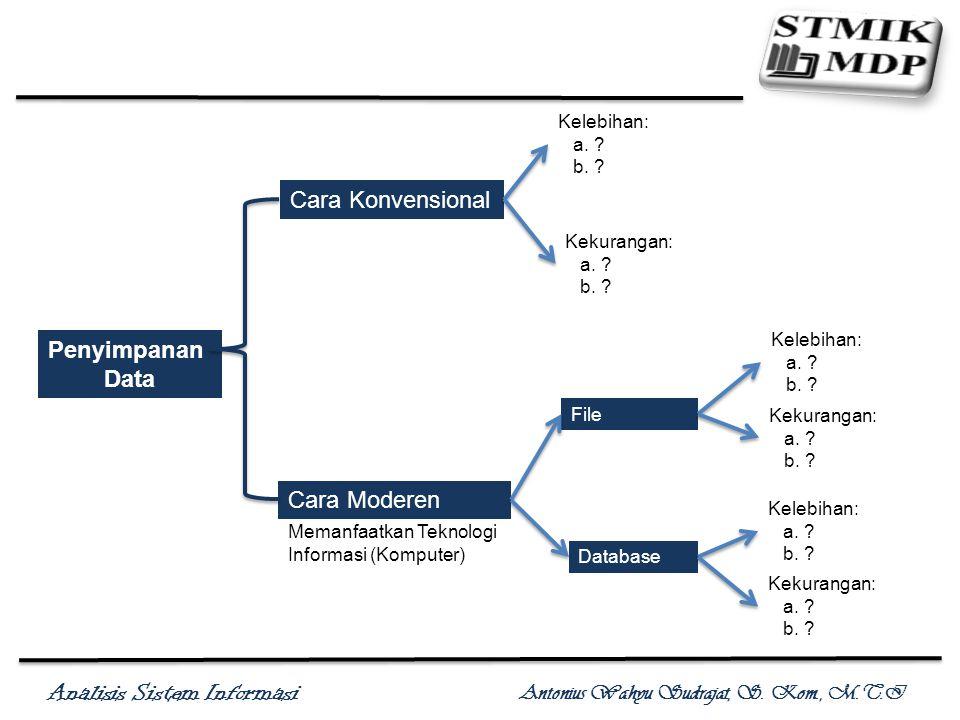 Analisis Sistem Informasi Antonius Wahyu Sudrajat, S. Kom., M.T.I Penyimpanan Data Cara Konvensional Cara Moderen Kelebihan: a. ? b. ? Memanfaatkan Te