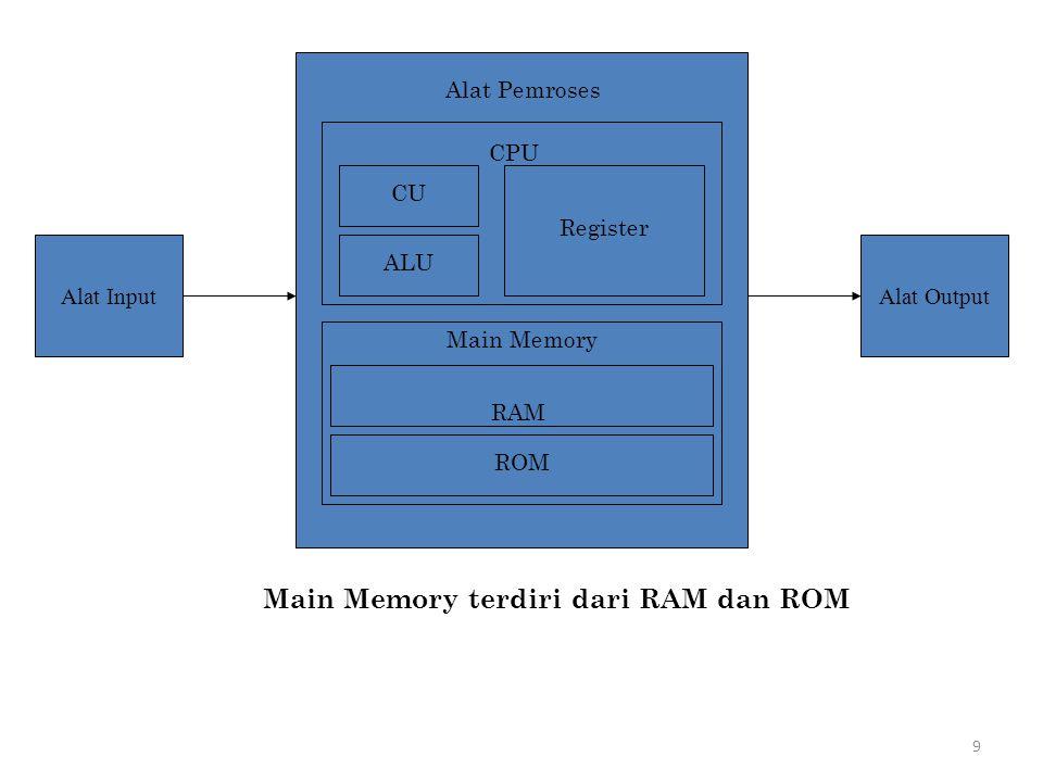 9 Alat InputAlat Output CU ALU Register Main Memory RAM ROM CPU Alat Pemroses Main Memory terdiri dari RAM dan ROM