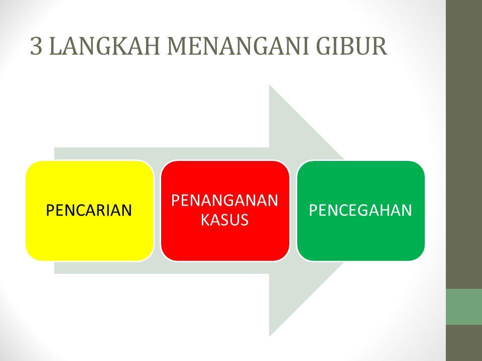 1.PEMANTAUAN STATUS GIZI (PSG) 2.PELAKSANAAN KEGIATAN POSYANDU PENIMBANGAN DI POSYANDU SWEEPING (KUNJUNGAN RUMAH) 3.PENJARINGAN GIZI BURUK 4.PELACAKAN GIZI BURUK 5.THERAPEUTICAL FEEDING CENTER (TFC) 6.COMMUNITY-BASED THERAPUTICAL CARE 7.PENCEGAHAN GIZI BURUK POSITIVE DEVIANCE POS GIZI (PEMBERDAYAAN MENU MAKANAN LOKAL)