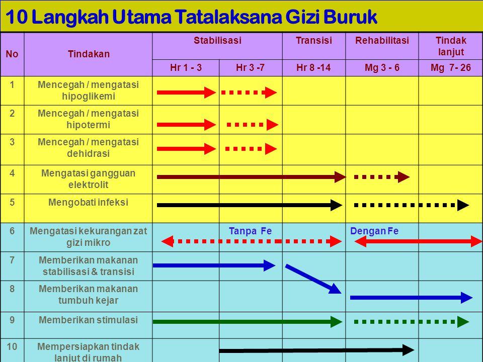 31 10 Langkah Utama Tatalaksana Gizi Buruk NoTindakan StabilisasiTransisiRehabilitasiTindak lanjut Hr 1 - 3Hr 3 -7Hr 8 -14Mg 3 - 6Mg 7- 26 1Mencegah /