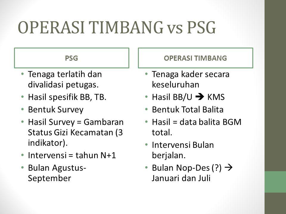 OPERASI TIMBANG vs PSG PSG Tenaga terlatih dan divalidasi petugas. Hasil spesifik BB, TB. Bentuk Survey Hasil Survey = Gambaran Status Gizi Kecamatan