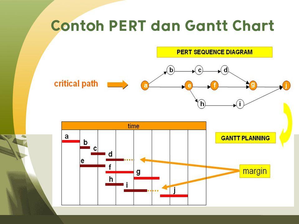 Contoh PERT dan Gantt Chart
