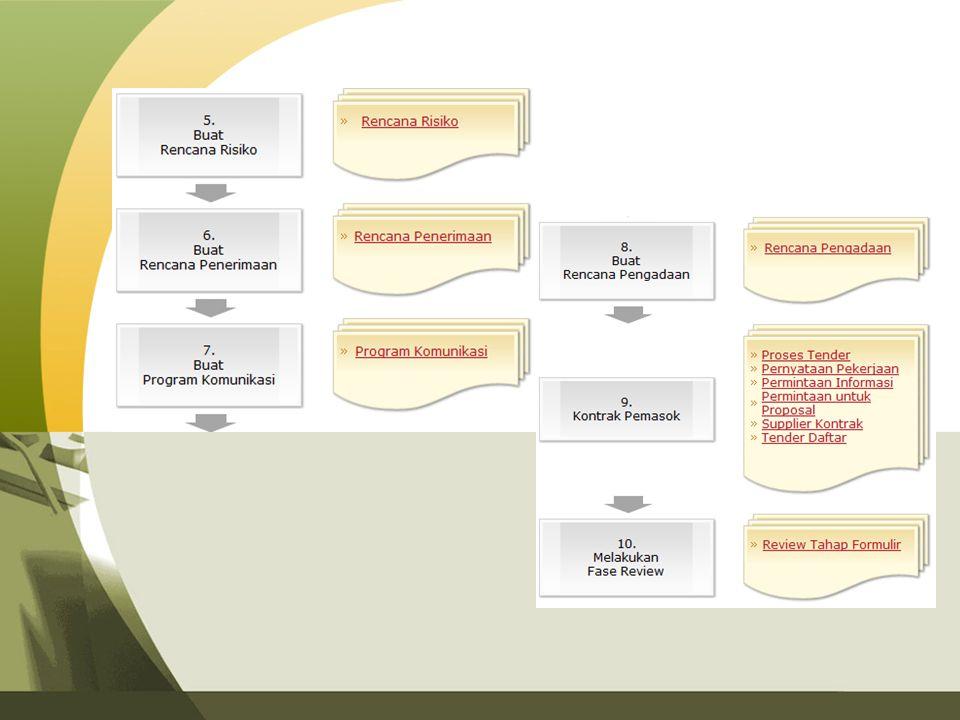 Kesimpulan Apakah Anda tahu bahwa tahap perencanaan suatu proyek TI dapat membuat atau menghancurkan proyek itu.