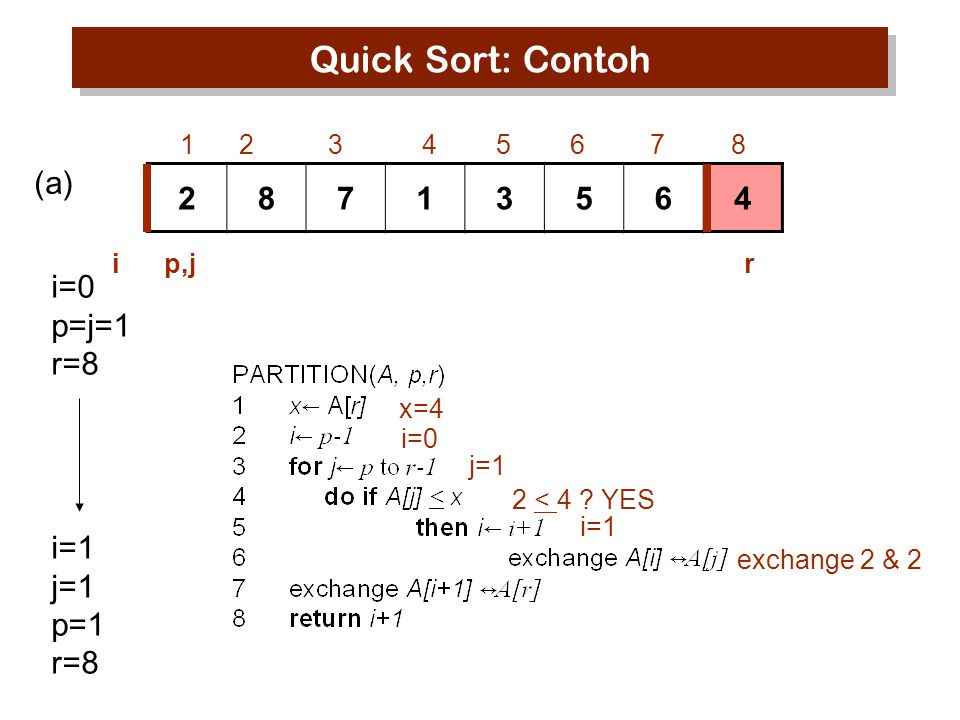 Quick Sort: Contoh 28713564 1 2 3 4 5 6 7 8 i=0 p=j=1 r=8 (a) x=4 i=0 j=1 2 < 4 .