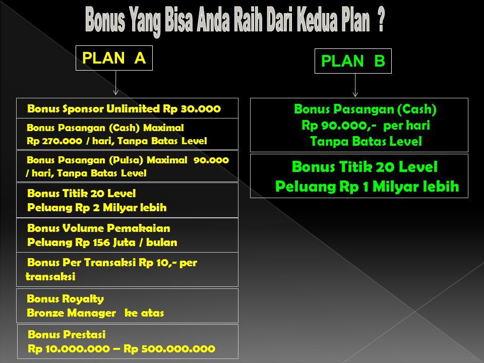 Bonus Sponsor Unlimited Rp 30.000 Bonus Pasangan (Cash) Maximal Rp 270.000 / hari, Tanpa Batas Level Bonus Pasangan (Pulsa) Maximal 90.000 / hari, Tanpa Batas Level Bonus Titik 20 Level Peluang Rp 2 Milyar lebih Bonus Pasangan (Cash) Rp 90.000,- per hari Tanpa Batas Level Bonus Titik 20 Level Peluang Rp 1 Milyar lebih Bonus Volume Pemakaian Peluang Rp 156 Juta / bulan Bonus Per Transaksi Rp 10,- per transaksi Bonus Royalty Bronze Manager ke atas Bonus Prestasi Rp 10.000.000 – Rp 500.000.000 PLAN A PLAN B