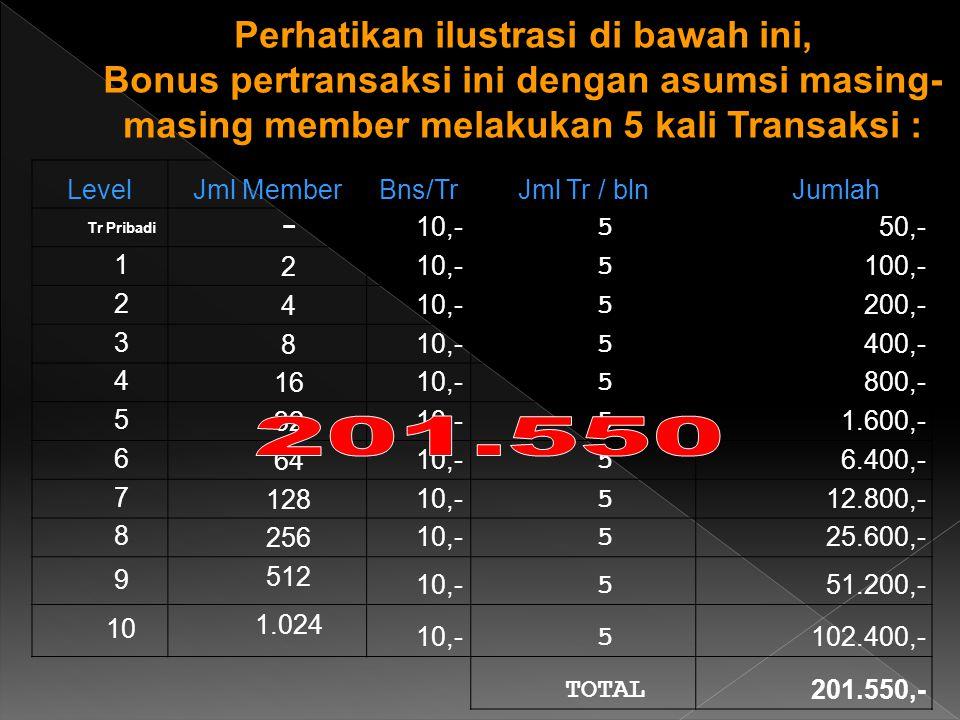 Perhatikan ilustrasi di bawah ini, Bonus pertransaksi ini dengan asumsi masing- masing member melakukan 5 kali Transaksi : LevelJml MemberBns/TrJml Tr / blnJumlah Tr Pribadi -10,-550,- 1210,-5100,- 2410,-5200,- 3810,-5400,- 41610,-5800,- 53210,-51.600,- 66410,-56.400,- 712810,-512.800,- 825610,-525.600,- 9 512 10,-551.200,- 10 1.024 10,-5102.400,- TOTAL201.550,-