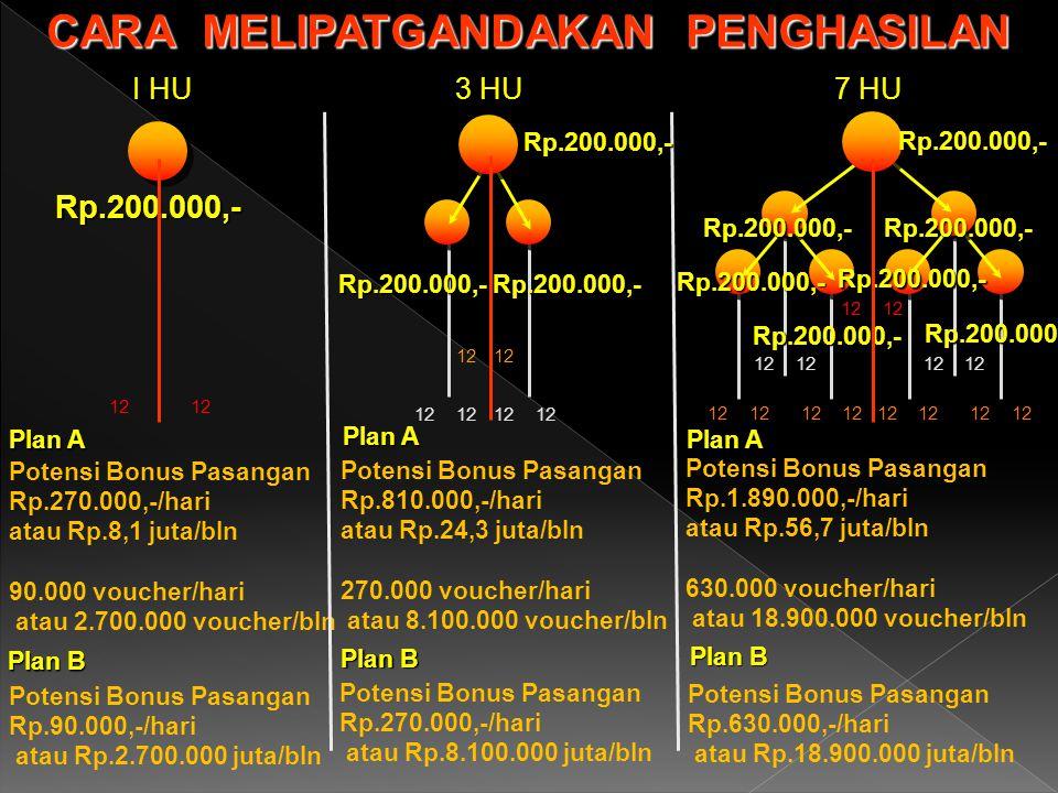 12 CARA MELIPATGANDAKAN PENGHASILAN I HU 3 HU 7 HU Potensi Bonus Pasangan Rp.270.000,-/hari atau Rp.8,1 juta/bln 90.000 voucher/hari atau 2.700.000 voucher/bln Potensi Bonus Pasangan Rp.810.000,-/hari atau Rp.24,3 juta/bln 270.000 voucher/hari atau 8.100.000 voucher/bln Potensi Bonus Pasangan Rp.1.890.000,-/hari atau Rp.56,7 juta/bln 630.000 voucher/hari atau 18.900.000 voucher/bln Rp.200.000,- Rp.200.000,- Rp.200.000,- Rp.200.000,-Rp.200.000,- Rp.200.000,-Rp.200.000,- Rp.200.000,- Rp.200.000,- Rp.200.000,- Rp.200.000,- Potensi Bonus Pasangan Rp.90.000,-/hari atau Rp.2.700.000 juta/bln Potensi Bonus Pasangan Rp.270.000,-/hari atau Rp.8.100.000 juta/bln Potensi Bonus Pasangan Rp.630.000,-/hari atau Rp.18.900.000 juta/bln Plan A Plan B