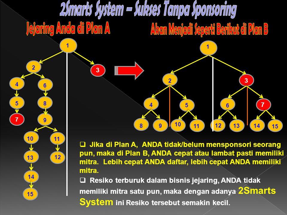 1 2 1  Jika di Plan A, ANDA tidak/belum mensponsori seorang pun, maka di Plan B, ANDA cepat atau lambat pasti memiliki mitra.