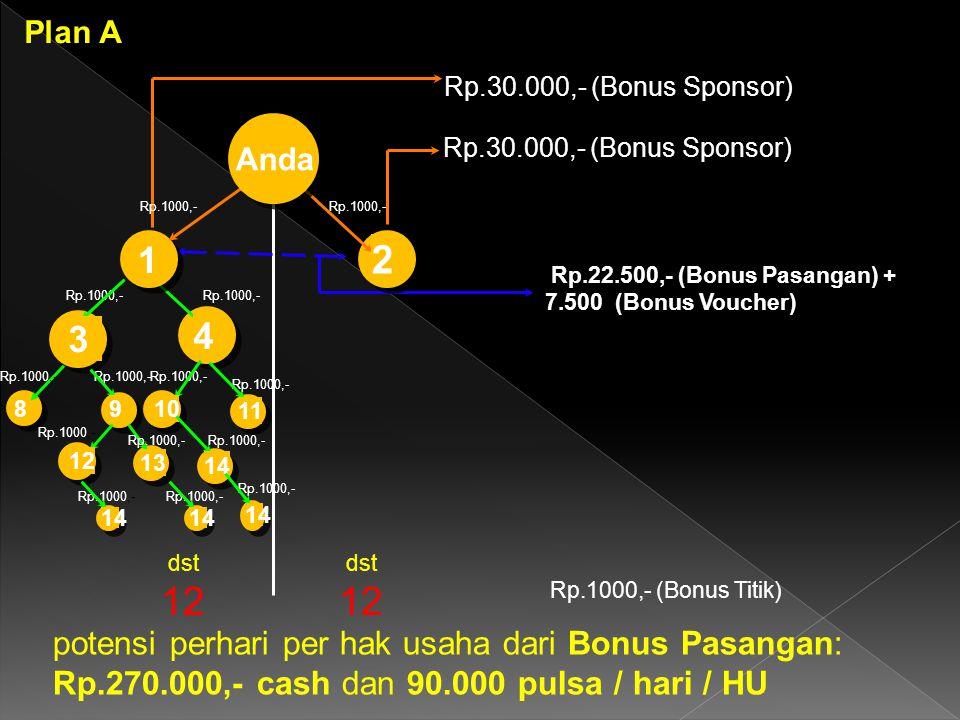 4 Rp.30.000,- (Bonus Sponsor) Rp.22.500,- (Bonus Pasangan) + 7.500 (Bonus Voucher) Rp.1000,- Rp.1000,- (Bonus Titik) 12 potensi perhari per hak usaha dari Bonus Pasangan: Rp.270.000,- cash dan 90.000 pulsa / hari / HU 1 2 dst Anda 8 Rp.1000,- 3 10 11 Rp.1000,- 9 12 13 14 Plan A Rp.1000,- 14