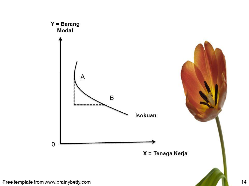 Free template from www.brainybetty.com14 X = Tenaga Kerja Y = Barang Modal Isokuan A B 0